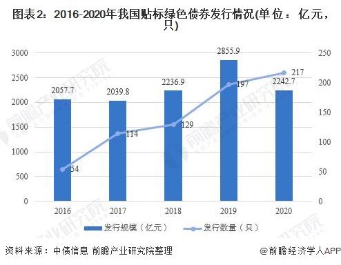 图表2:2016-2020年我国贴标绿色债券发行情况(单位:亿元,只)