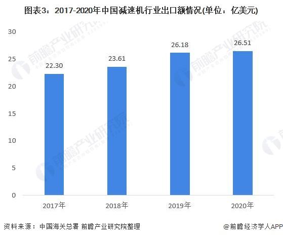 图表3:2017-2020年中国减速机行业出口额情况(单位:亿美元)