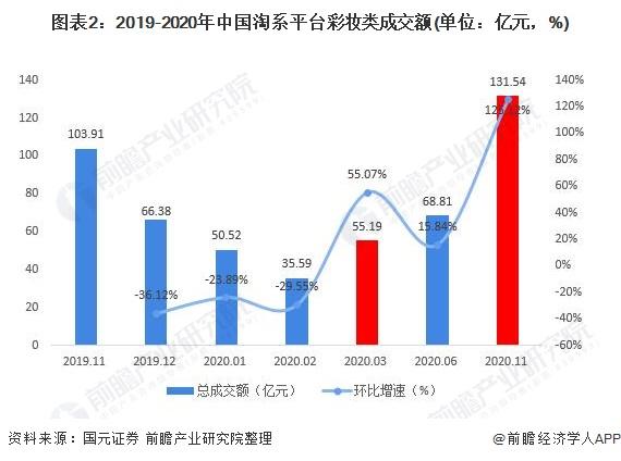 图表2:2019-2020年中国淘系平台彩妆类成交额(单位:亿元,%)