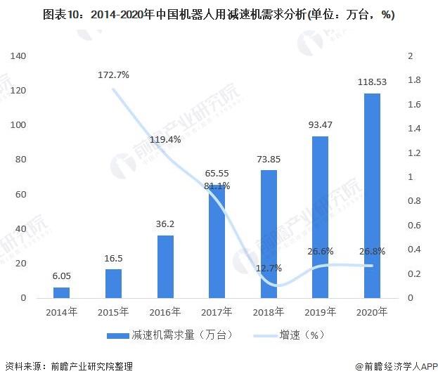 图表10:2014-2020年中国机器人用减速机需求分析(单位:万台,%)
