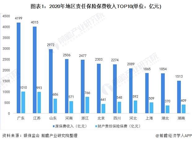 图表1:2020年地区责任保险保费收入TOP10(单位:亿元)