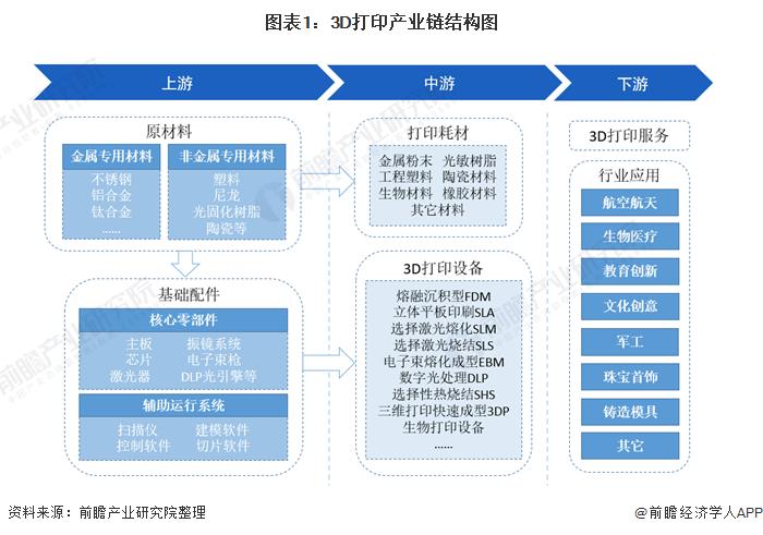 图表1:3D打印产业链结构图