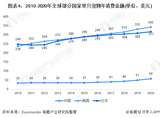 图表4:2010-2020年全球部分国家单只宠物年消费金额(单位:美元)