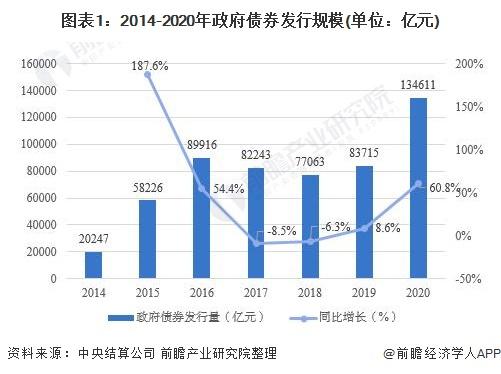 图表1:2014-2020年政府债券发行规模(单位:亿元)