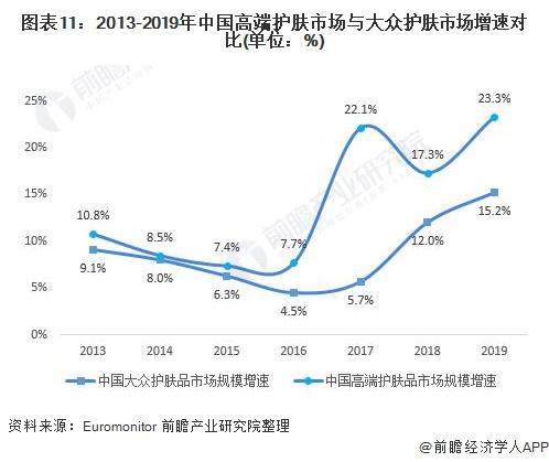 图表11:2013-2019年中国高端护肤市场与大众护肤市场增速对比(单位:%)