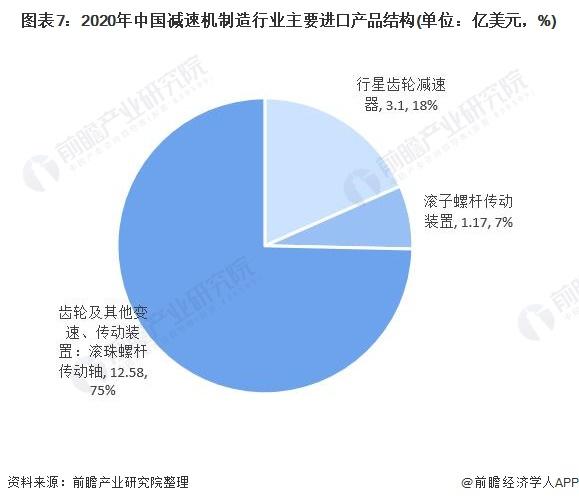图表7:2020年中国减速机制造行业主要进口产品结构(单位:亿美元,%)