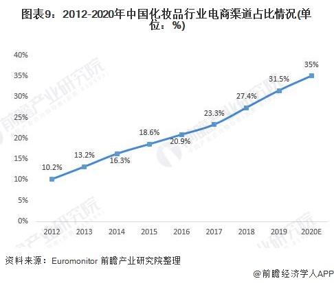 图表9:2012-2020年中国化妆品行业电商渠道占比情况(单位:%)
