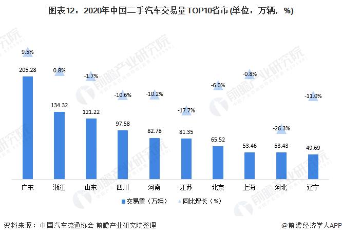 图表12:2020年中国二手汽车交易量TOP10省市(单位:万辆,%)