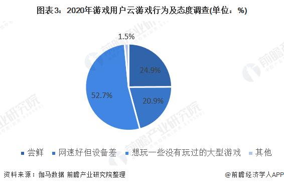 图表3:2020年游戏用户云游戏行为及态度调查(单位:%)