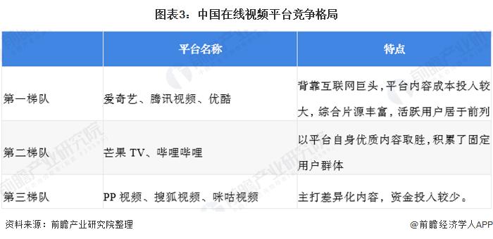 图表3:中国在线视频平台竞争格局