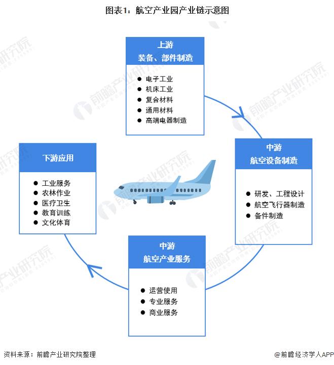图表1:航空产业园产业链示意图