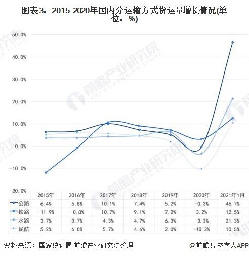 图表3:2015-2020年国内分运输方式货运量增长情况(单位:%)