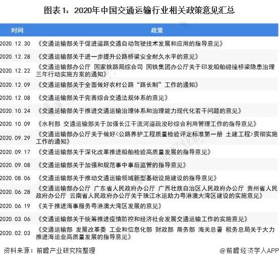 图表1:2020年中国交通运输行业相关政策意见汇总
