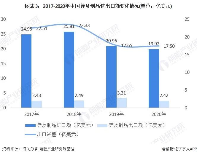 图表3:2017-2020年中国锌及制品进出口额变化情况(单位:亿美元)