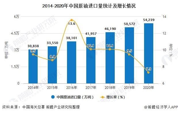 2014-2020年中国原油进口量统计及增长情况