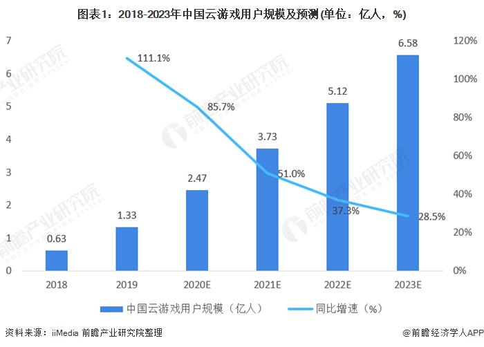 图表1:2018-2023年中国云游戏用户规模及预测(单位:亿人,%)