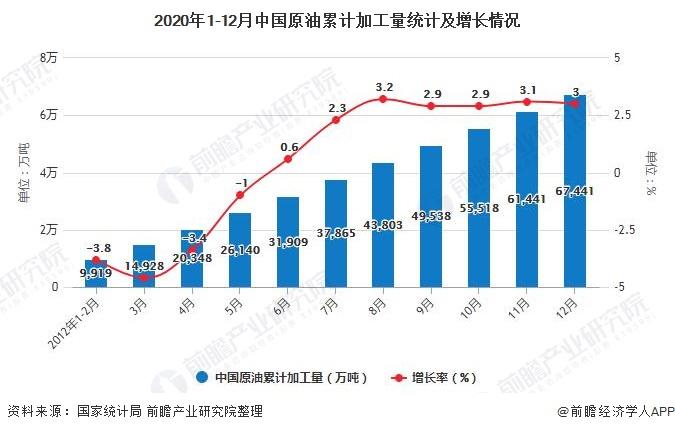 2020年1-12月中国原油累计加工量统计及增长情况