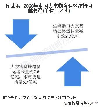 图表4:2020年中国大宗物资运输结构调整情况(单位:亿吨)
