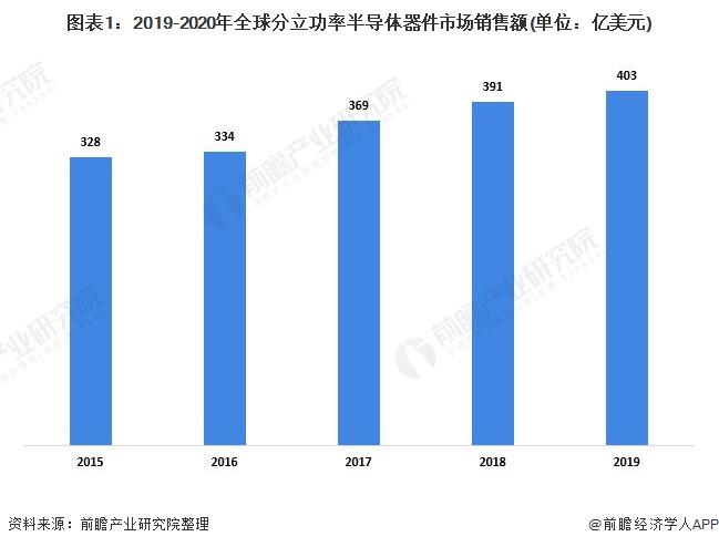 图表1:2019-2020年全球分立功率半导体器件市场销售额(单位:亿美元)