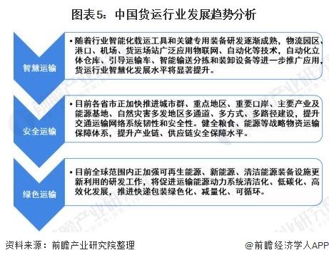 图表5:中国货运行业发展趋势分析