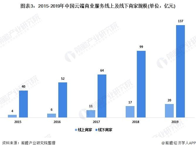 图表3:2015-2019年中国云端商业服务线上及线下商家规模(单位:亿元)