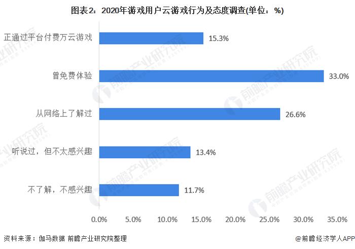图表2:2020年游戏用户云游戏行为及态度调查(单位:%)