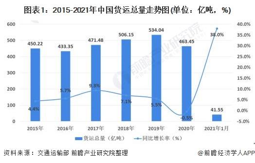 图表1:2015-2021年中国货运总量走势图(单位:亿吨,%)