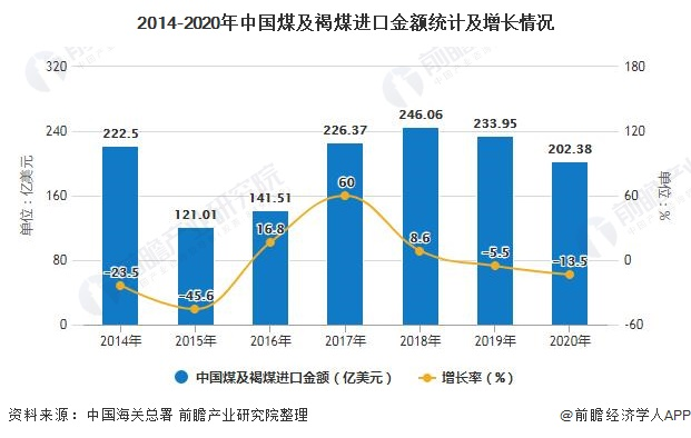 2014-2020年中国煤及褐煤进口金额统计及增长情况
