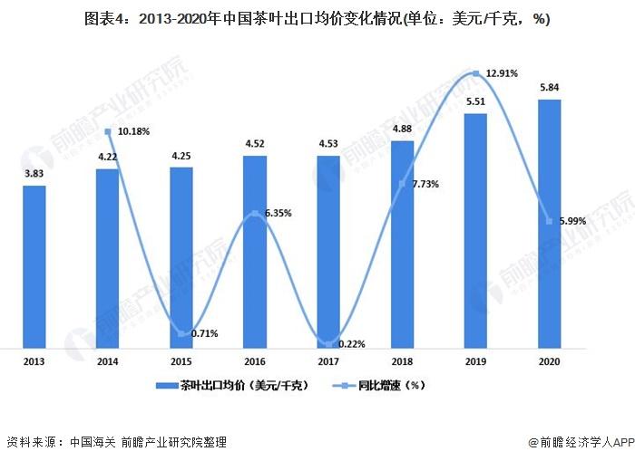 图表4:2013-2020年中国茶叶出口均价变化情况(单位:美元/千克,%)