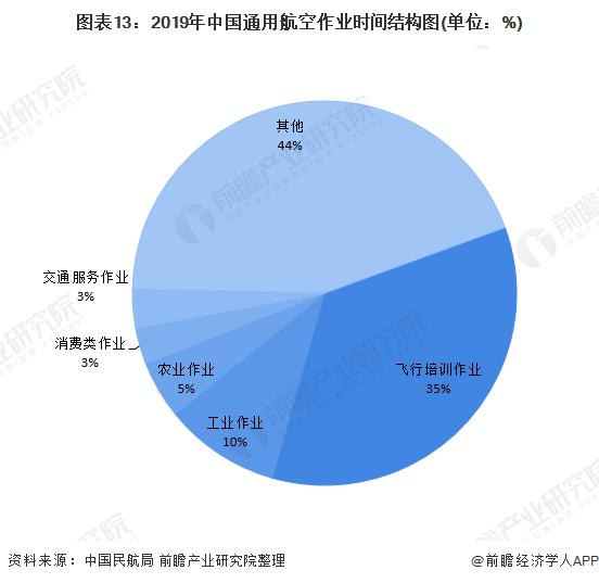 图表13:2019年中国通用航空作业时间结构图(单位:%)