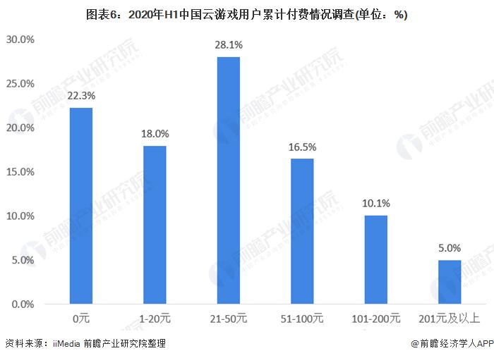 图表6:2020年H1中国云游戏用户累计付费情况调查(单位:%)