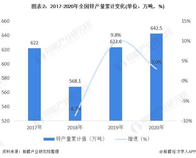 图表2:2017-2020年全国锌产量累计变化(单位:万吨,%)