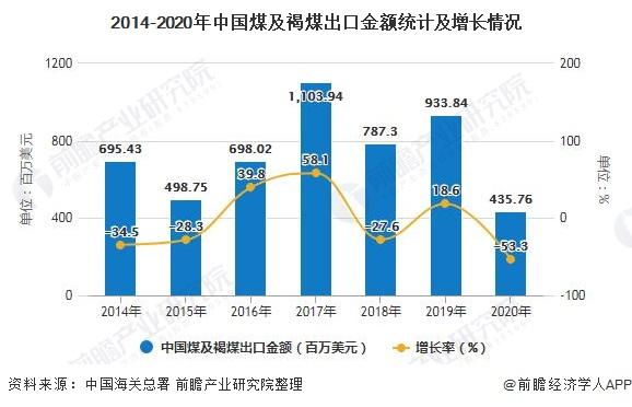 2014-2020年中国煤及褐煤出口金额统计及增长情况