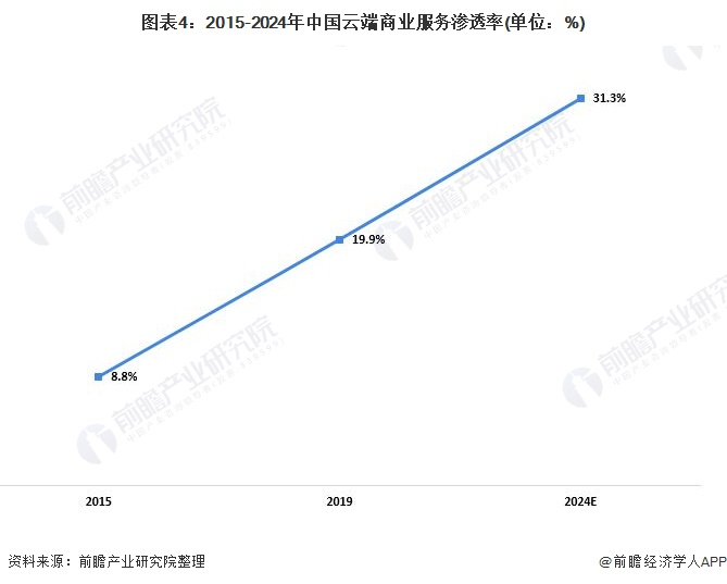 图表4:2015-2024年中国云端商业服务渗透率(单位:%)