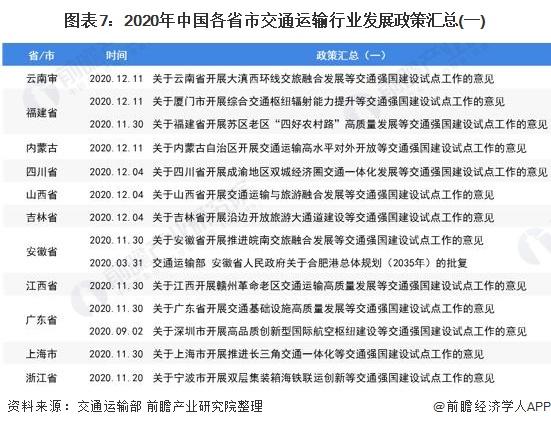 图表7:2020年中国各省市交通运输行业发展政策汇总(一)