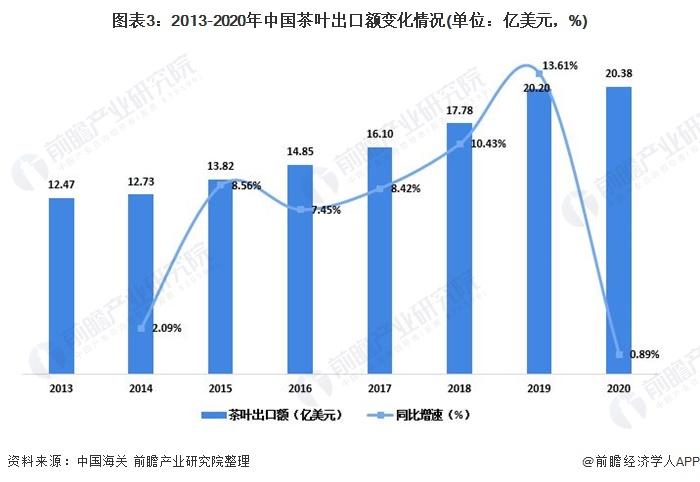 图表3:2013-2020年中国茶叶出口额变化情况(单位:亿美元,%)