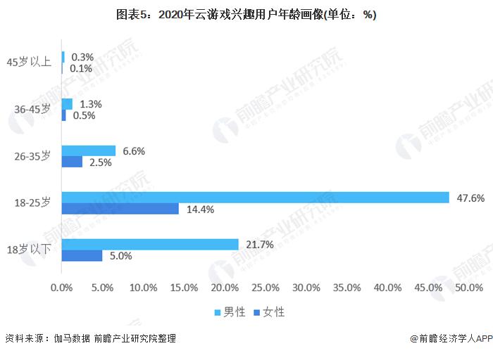 图表5:2020年云游戏兴趣用户年龄画像(单位:%)