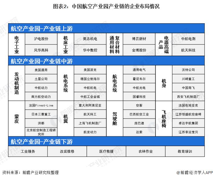 图表2:中国航空产业园产业链的企业布局情况