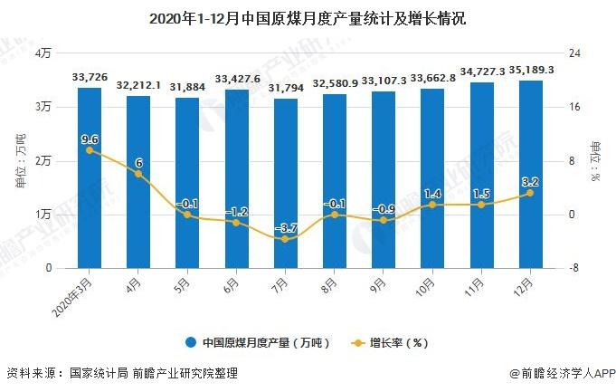 2020年1-12月中国原煤月度产量统计及增长情况