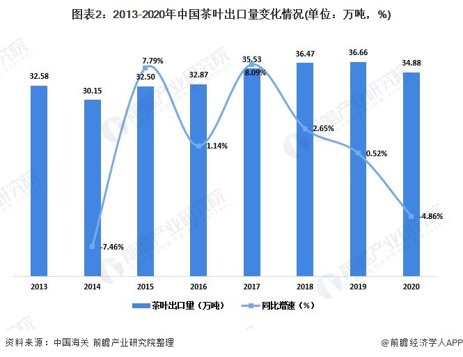 图表2:2013-2020年中国茶叶出口量变化情况(单位:万吨,%)