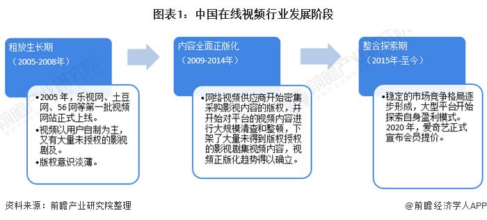 图表1:中国在线视频行业发展阶段