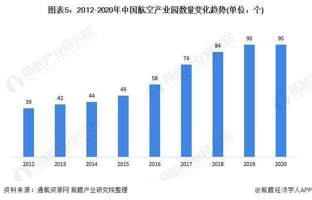 图表5:2012-2020年中国航空产业园数量变化趋势(单位:个)
