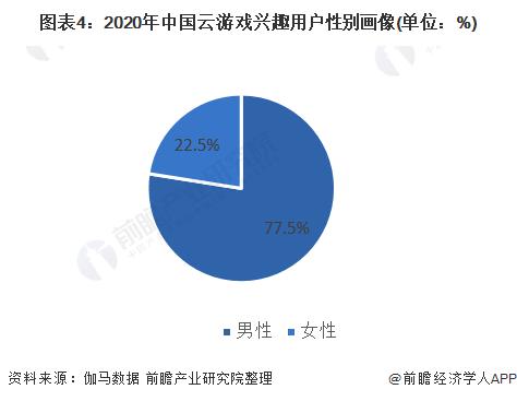 图表4:2020年中国云游戏兴趣用户性别画像(单位:%)