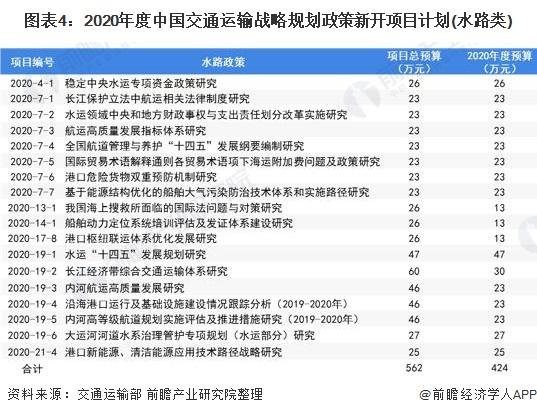 图表4:2020年度中国交通运输战略规划政策新开项目计划(水路类)