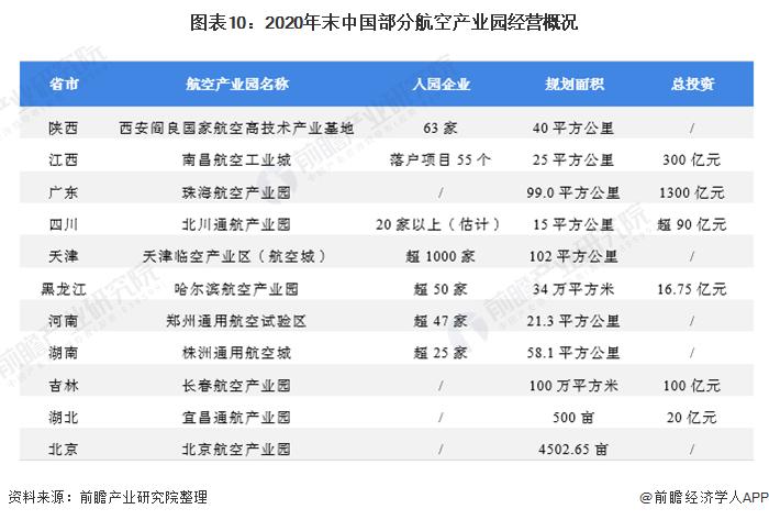 图表10:2020年末中国部分航空产业园经营概况