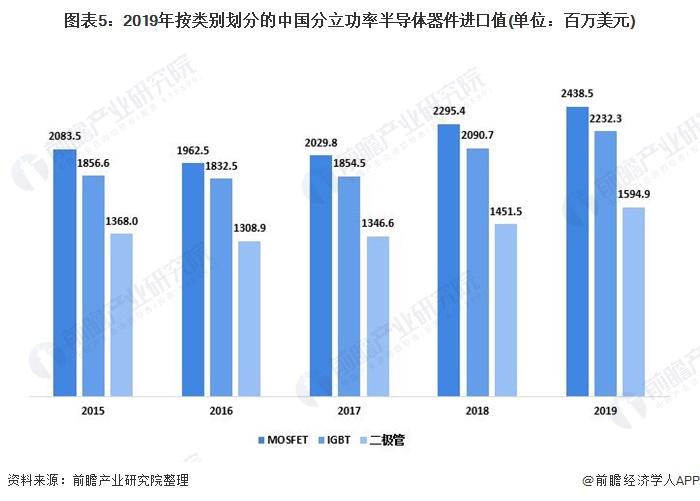 图表5:2019年按类别划分的中国分立功率半导体器件进口值(单位:百万美元)