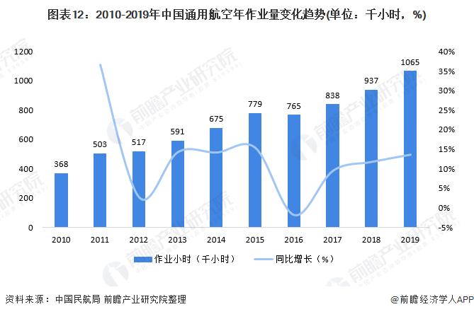 图表12:2010-2019年中国通用航空年作业量变化趋势(单位:千小时,%)