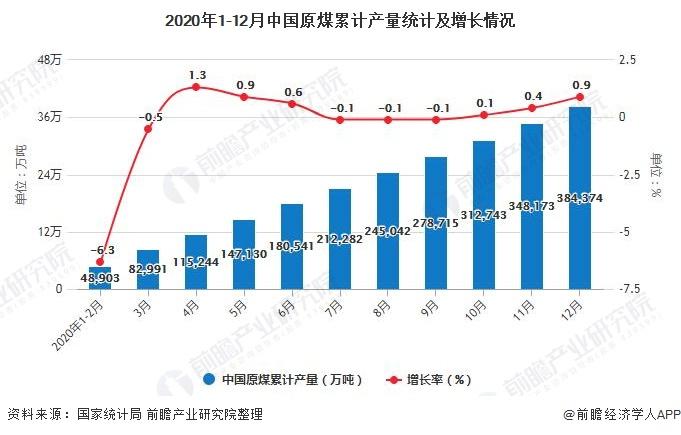 2020年1-12月中国原煤累计产量统计及增长情况