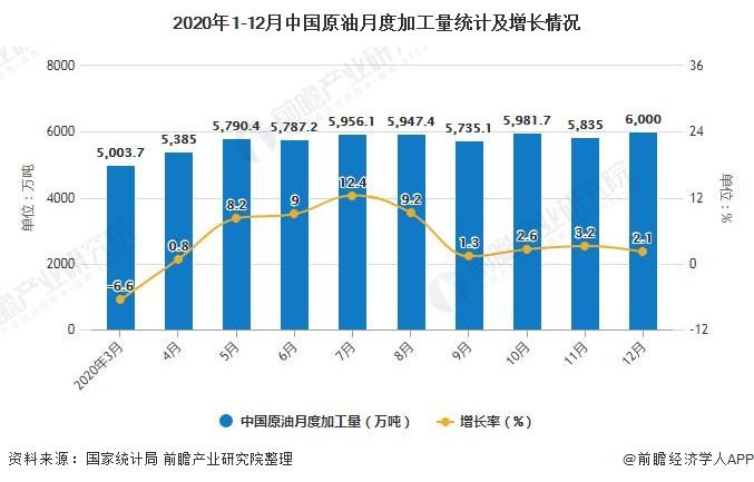 2020年1-12月中国原油月度加工量统计及增长情况