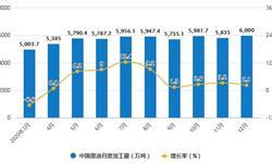2020年全年中国<em>原油</em>行业产量及进口贸易情况 <em>原油</em>累计产量将近1.95亿吨